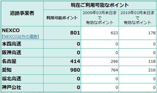 【スクリーンショット】ETCマイレージのポイント残高。大半が2009年03月で失効する。