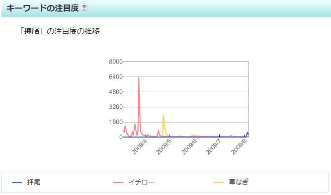 【スクリーンショット】2009-03の「イチロー」と2009-08の「押尾」とを比較すると、イチローは数倍のブログ注目度であったことが分かる。