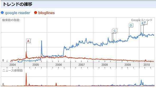 【スクリーンショット】Google Readerは順調に伸びている。