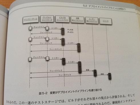 【スクリーンショット】図5-2: 変更がデプロイメントパイプラインを通り抜ける