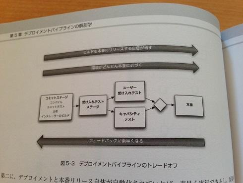 【スクリーンショット】図5-3: デプロイメントパイプラインのトレードオフ