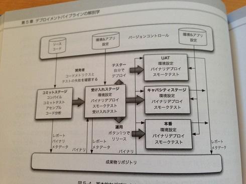 【スクリーンショット】基本的なデプロイメントパイプライン