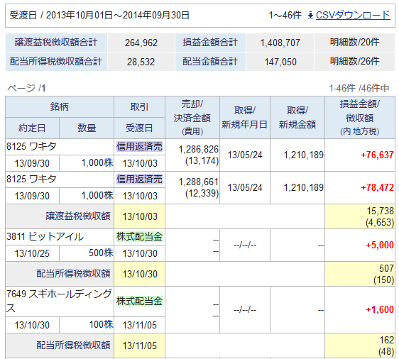 【スクリーンショット】2013年10月から2014年9月までのサマリー