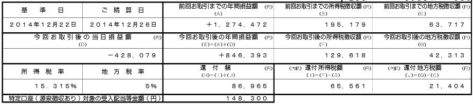 【スクリーンショット】特定口座還付金の交付書