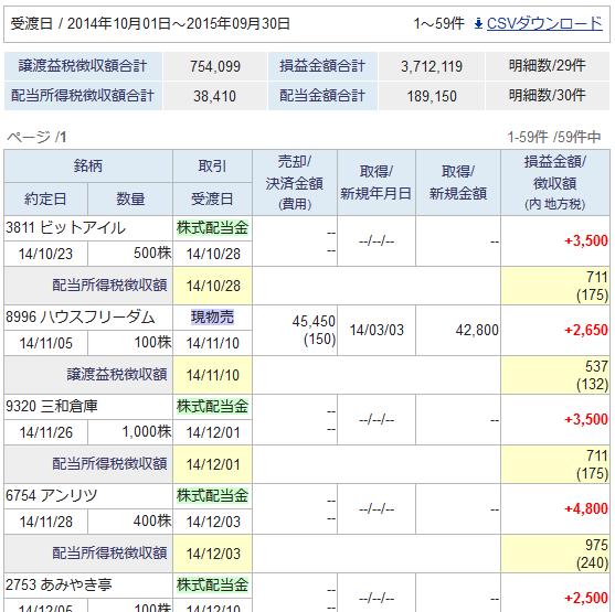 【スクリーンショット】2014年10月から2015年9月までのサマリー
