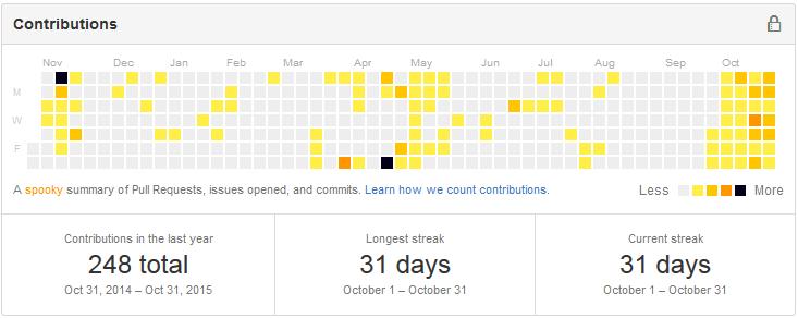 【スクリーンショット】GitHubでの連続活動31日
