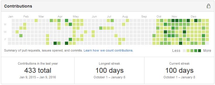 【スクリーンショット】GitHubのアクティビティ