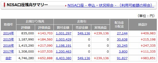【スクリーンショット】NISA口座サマリー