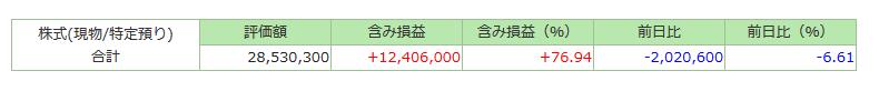 【スクリーンショット】評価額マイナス200万円の記録