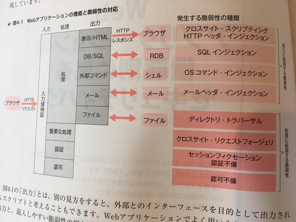 【画像引用】Webアプリケーションの機能と脆弱性の対応(68ページより)
